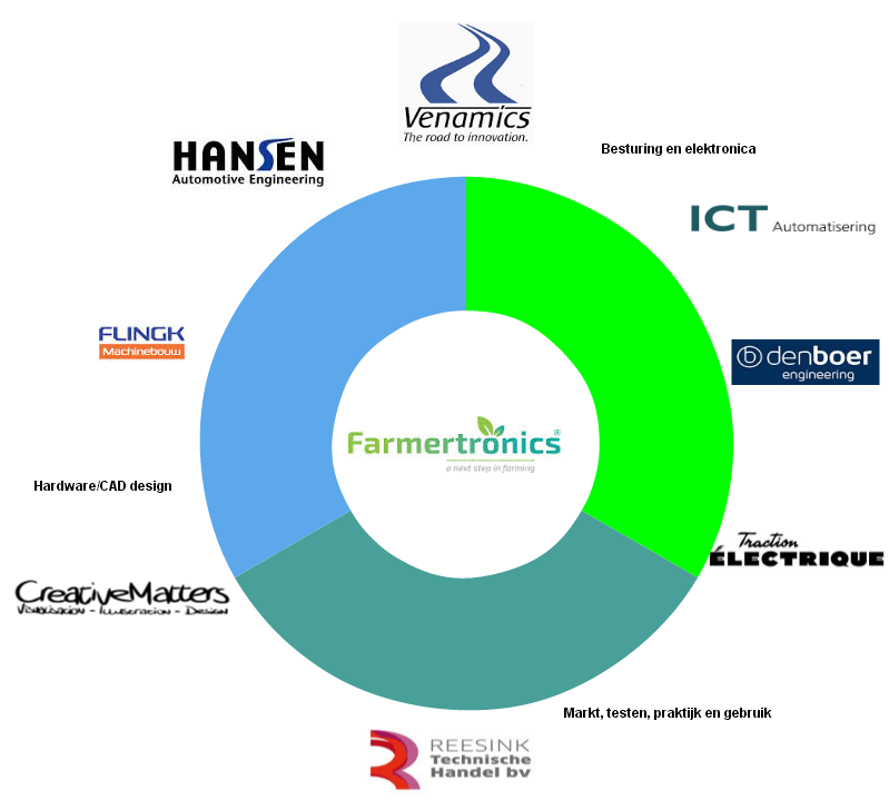 Consortium Farmertronics Engineering